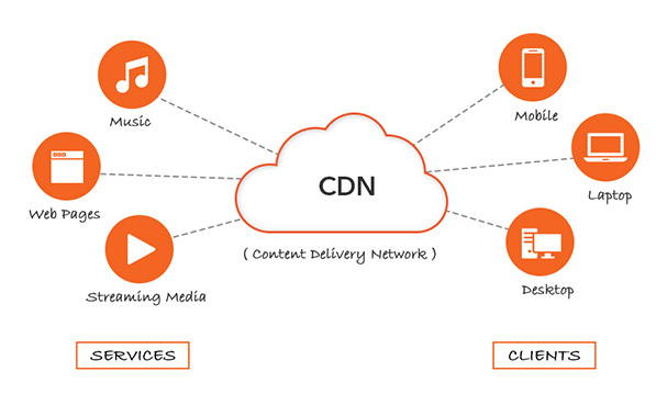Advantages And Disadvantages Of Using A Content Delivery Network (CDN)