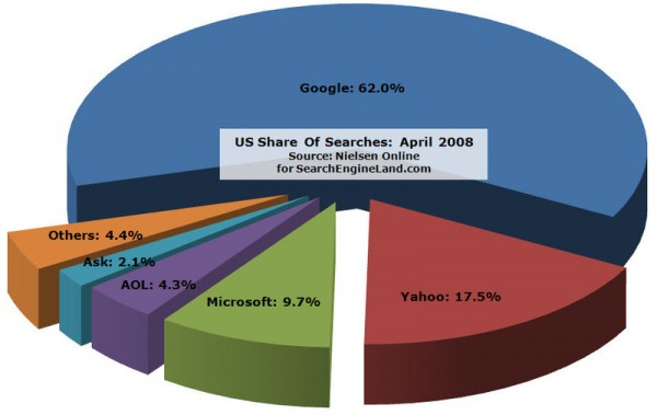 The Most Important Local SEO Elements To Remember
