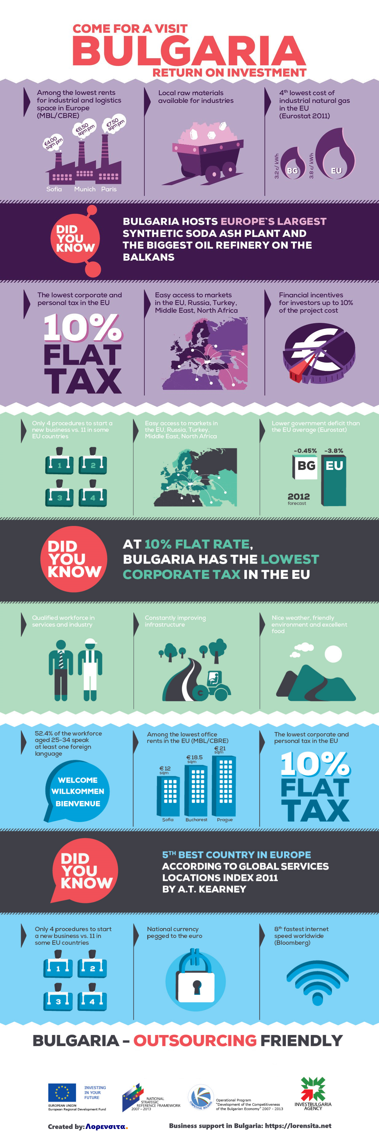 Advantages Over Opening A Company In Bulgaria